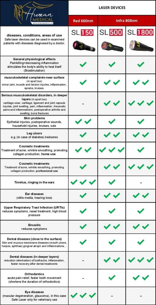 Készülék összehasonlítás táblázat