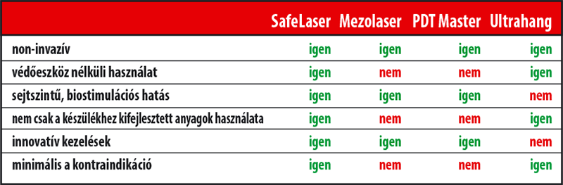 meso laser tablazat
